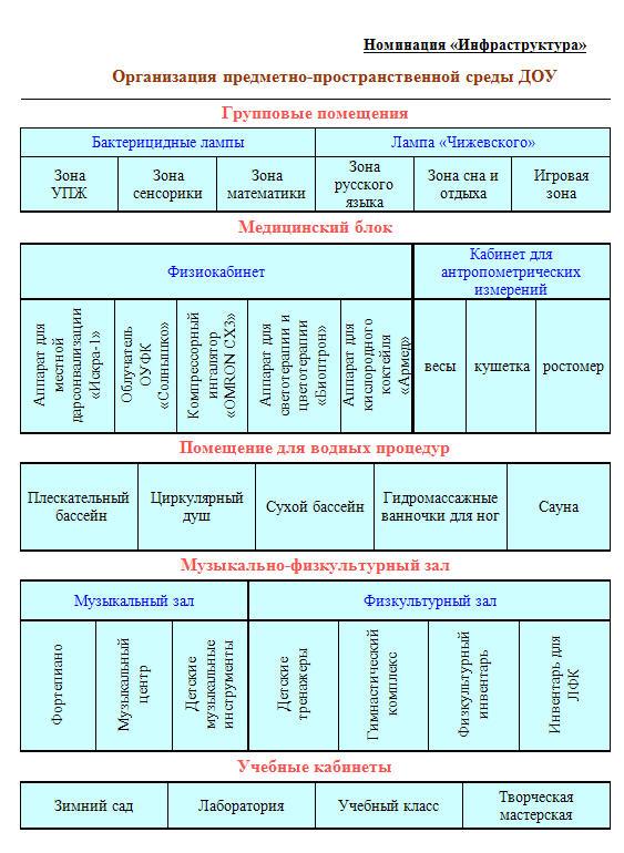 таблицы построение развивающей среды